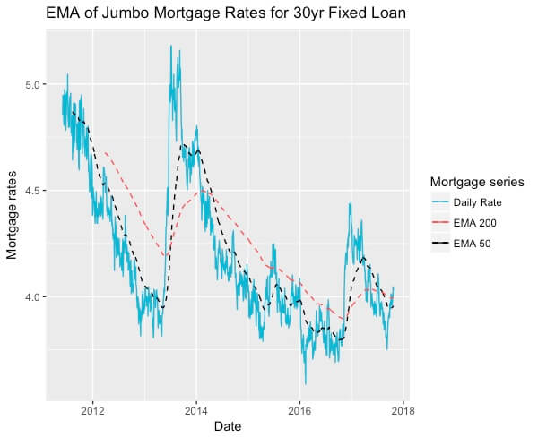 EMA for jumbo loan rates