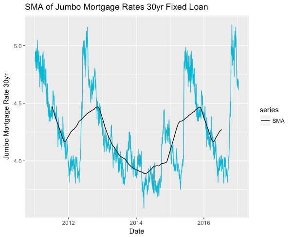 SMA mortgage loan
