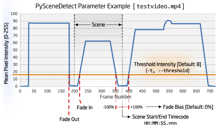 threshold-param-example.png